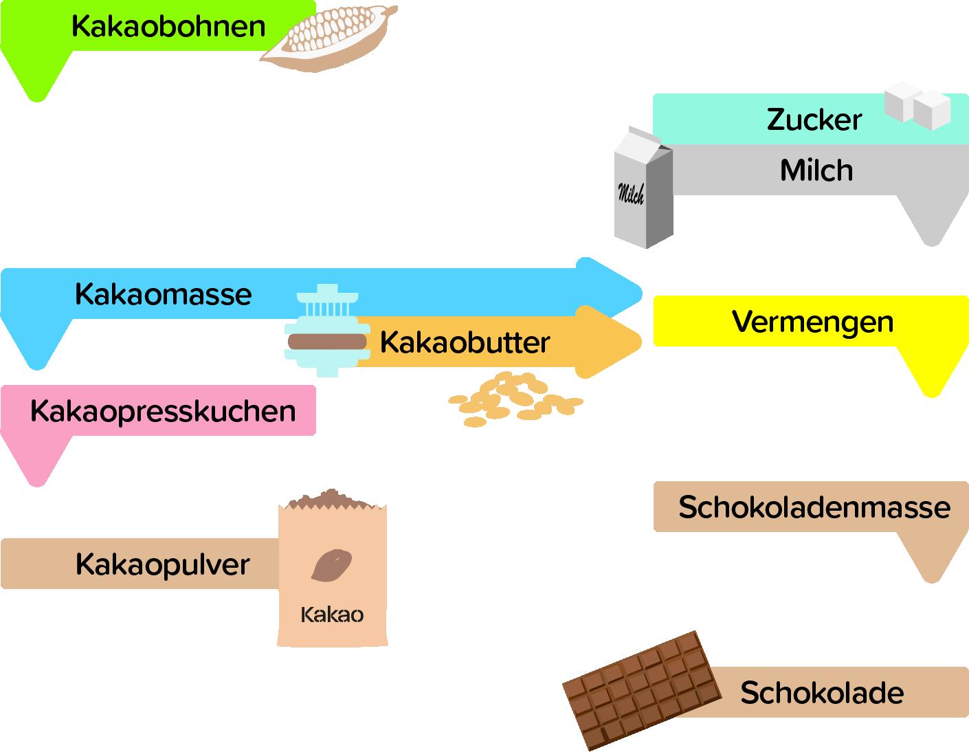 Kakaoverarbeitung